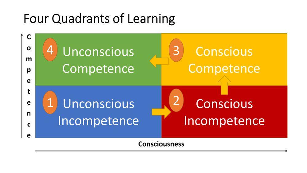 Four Quadrants of Learning.jpg