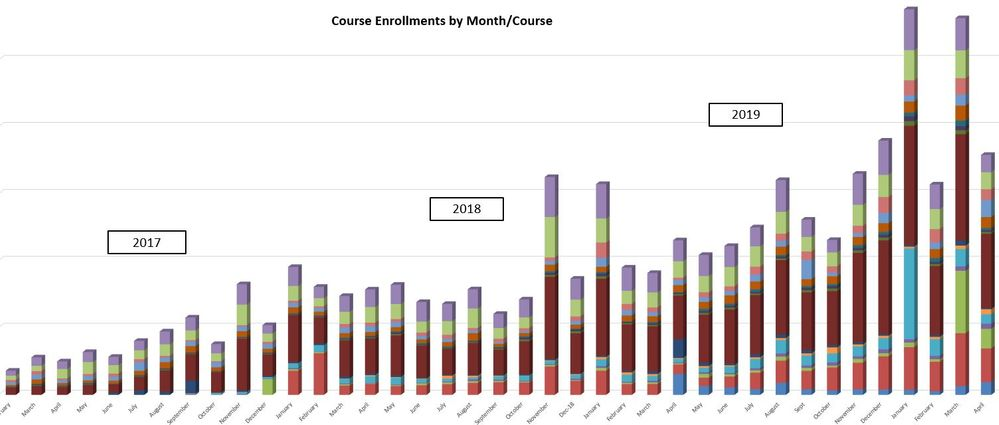 Enrollments 3years.JPG