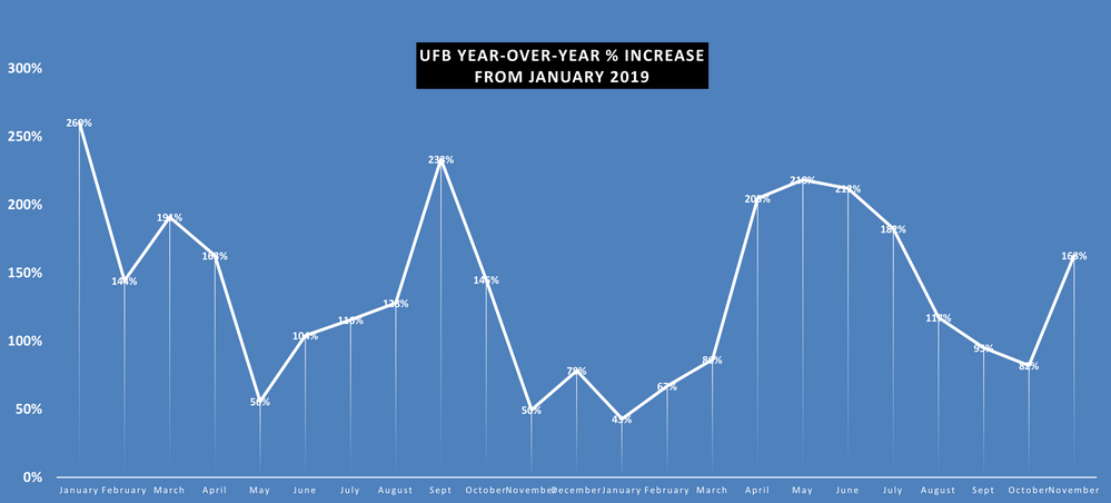 UFB rate of increase.png