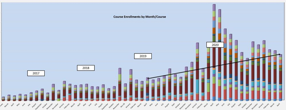 Course Enrollments.JPG